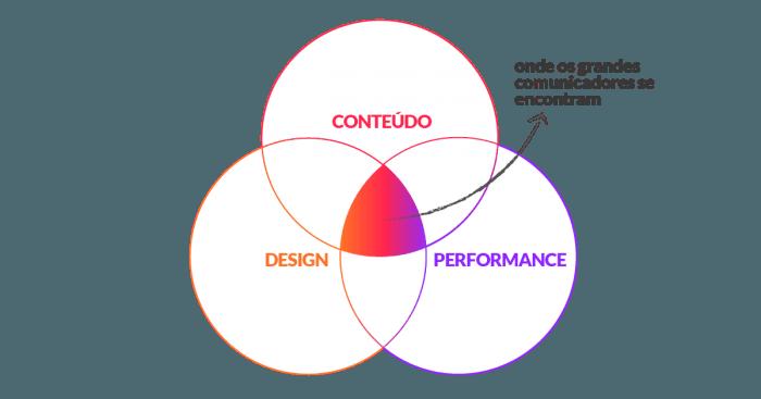 metodologia cdp