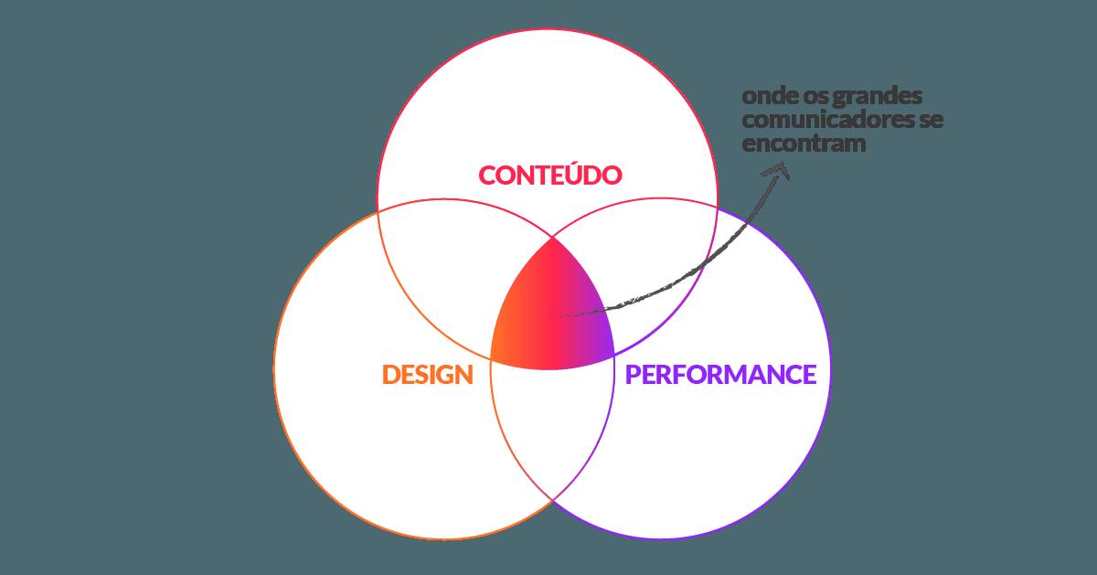Conteúdo, design e performance são os elementos essenciais para o desenvolvimento de narrativas em eventos, processos de comunicação estratégica, treinamento empresarial e performance em vendas.