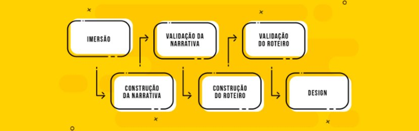 método ideia